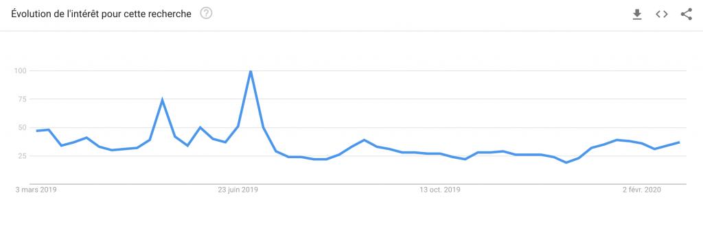 graphique évolution recherche mots clés